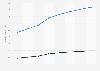 Prognose der Anzahl der Nutzer für Online Food Delivery in Deutschland bis 2023