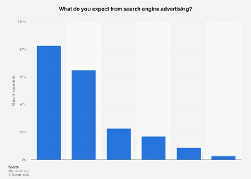 Outcome expectation for search engine advertising according to SMEs in the U.S. 2016