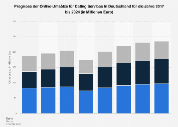 Prognose der Umsätze im Markt für Online Dating Services in Deutschland bis 2022