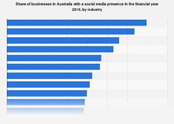 Share of businesses with social media presence Australia 2014/2015 by industry