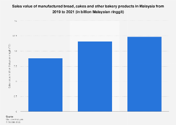Malaysia: sales value of manufactured bread, cakes and other
