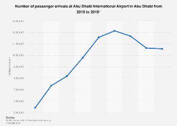 Passenger arrivals at Abu Dhabi International Airport in Abu Dhabi 2010-2016