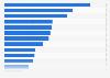 Gross weeklies advertising revenue in Norway in 2015, by product category