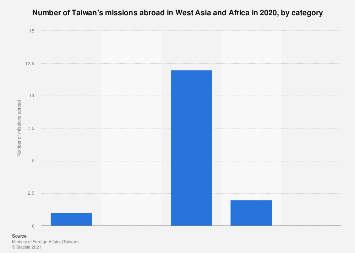 Number of ROC (Taiwan) missions abroad in West Asia and Africa in 2016, by category