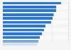 Nombre de logements sociaux par région de France 2015