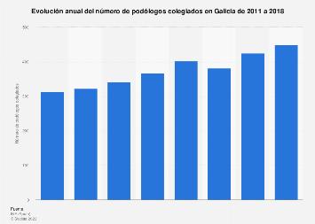 Número de podólogos colegiados en Galicia 2011-2016