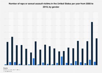 Rape and sexual assault victims in the U.S. 2000-2018, by gender