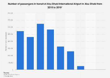 Passengers in transit at Abu Dhabi International Airport in Abu Dhabi 2010-2016