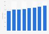 Número de podólogos colegiados en la Comunidad de Madrid 2011-2016