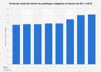 Número de podólogos colegiados en Navarra 2011-2016