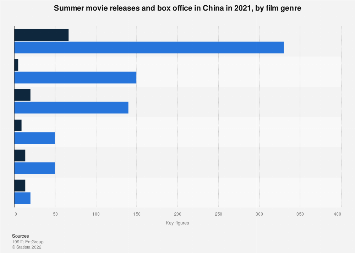 China: movies shown in cinemas 2016, by genre