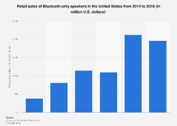 Bluetooth speakers sales in the United States 2013-2017
