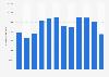 Número mensual de visitantes únicos desde un PC de Lasillarota.com México 2018