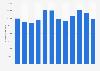 Número mensual de visitantes únicos desde un PC de Sopitas.com México 2018