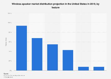 Wireless speaker market share in U.S. 2019, by feature