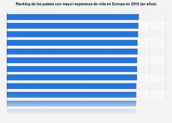 Países con mayor esperanza de vida Europa 2015