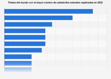 Países con el mayor número de desastres naturales 2016