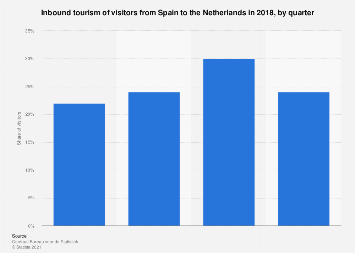 Inbound tourism of visitors from Spain to the Netherlands 2016, by quarter
