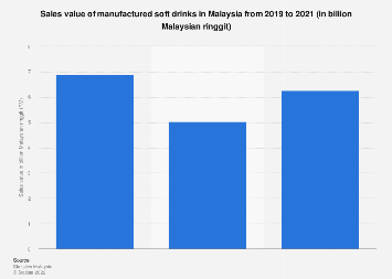 Sales value of manufactured soft drinks in Malaysia 2012-2016