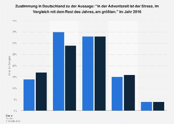 Weihnachten als stressigste Zeit des Jahres nach Geschlecht in Deutschland 2016