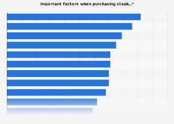 Important factors when buying steak in the United Kingdom (UK) in 2016