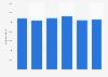 Prestaciones pagadas en el mercado de seguros de responsabilidad civil Europa 2015