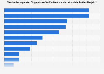Freizeitplanung in der Adventszeit in Deutschland 2016