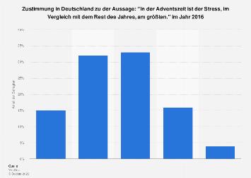 Weihnachten als stressigste Zeit des Jahres in Deutschland 2016