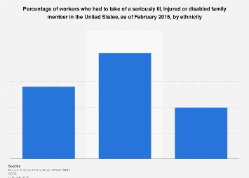 Workers taking care of unwell, injured or disabled family members U.S. 2016, by race