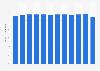 Porcentaje mensual de radios encendidas en la Ciudad de México 2015