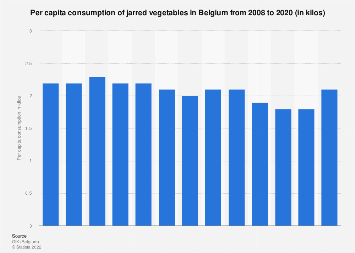 Per capita consumption of canned vegetables in Belgium 2008-2016