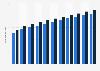 Inlandskredite von Raiffeisenbanken in der Schweiz bis 2017