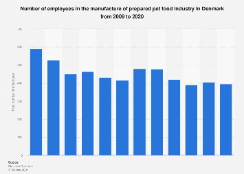 Number of employees in prepared pet food manufacturing in Denmark 2008-2015