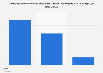 Consumption volume of red meat in the United Kingdom (UK) 2017, by type