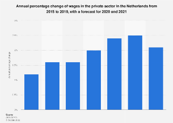 Netherlands: forecast of the annual change of wages in