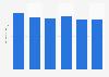 Gasto anual per cápita en boquerones frescos en España de 2013 a 2017