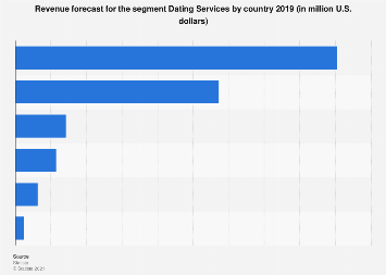Revenue forecast for the segment Dating Services in selected countries 2018