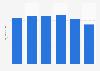 Gasto anual per cápita en atún y bonito en España de 2013 a 2018