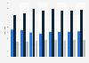 Rating promedio de la TV por tipo de señal televisiva México 2017-2018