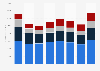 Case New Holland: net revenues 2015-2017, by region