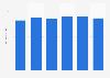 Gasto anual per cápita en mejillones en España de 2013 a 2018