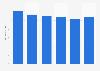 Gasto anual per cápita en calamares y pulpo en España de 2013 a 2017