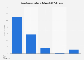 Mussels consumption in Belgium in 2017, by place