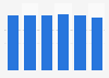 Gasto anual per cápita en gambas y langostinos en España de 2013 a 2017