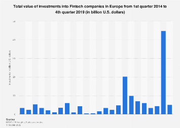 Total investments into  Fintech companies in Europe Q1 2010-Q2 2019