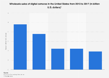 Digital camera sales in the United States 2013-2017