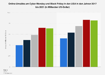 Online-Umsätze am Cyber Monday und Black Friday in den USA 2017