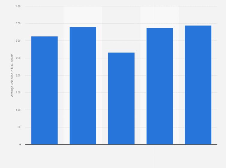 digital cameras average unit price in the us 2013 2017 statistic