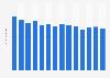 Pro-Kopf-Verbrauch von Tafeltrauben in Deutschland bis 2015/16