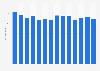 Verbrauch von Tafeltrauben in Deutschland bis 2015/16